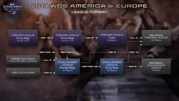 LeagueStructure_SC2_Blog_ThumbAmericaEurope_GL_580x326.jpg